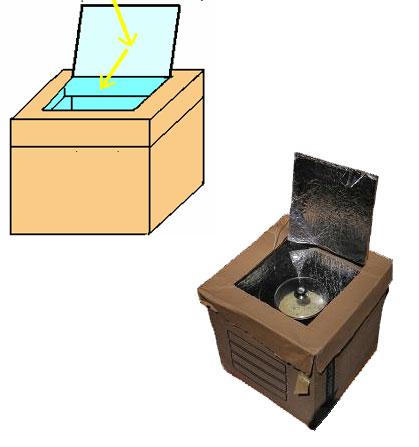 Energ as renovables c mo hacer un horno solar for Como construir un horno